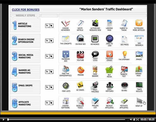 Article Traffic - Marlon Sanders Traffic Dashboard