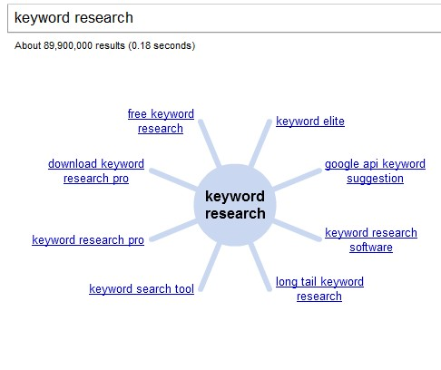 Finding Keyword List - using google wonder wheel
